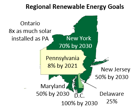 chart showing Pennsylvania, and neighboring state's, renewable energy goals